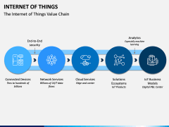 Internet of Things (IOT) PPT Slide 20