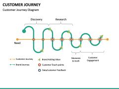 Customer Journey PPT Slide 54