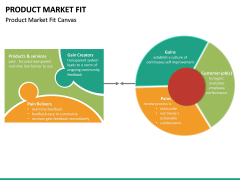 Product Market Fit PPT slide 21