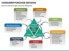 Consumer purchase decision PPT slide 13