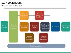 Data Warehouse PPT Slide 22