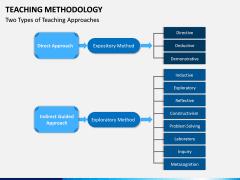 Teaching Methodogy PPT Slide 5
