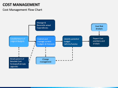 Cost Management PPT slide 9