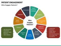 Patient Engagement PPT Slide 19