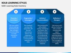 Kolb Learning Styles PPT Slide 3