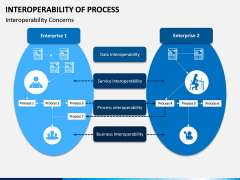Interoperability of Processes PPT Slide 5