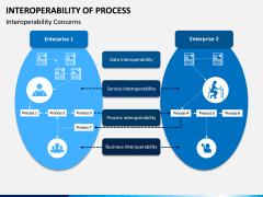 Interoperability of Processes PPT Slide 5
