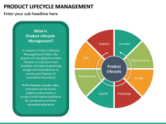 Product Life-cycle Management PPT Slide 19