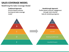 Sales Coverage Model PPT Slide 22