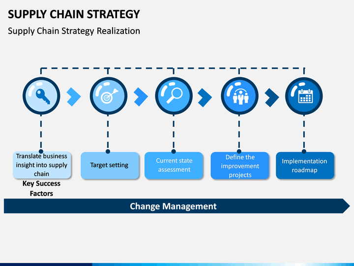 Supply Chain Strategy Powerpoint Template