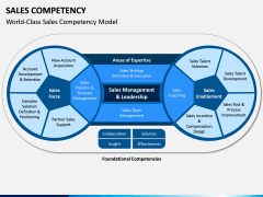 Sales Competency PPT Slide 2
