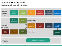 Indirect Procurement PPT Slide 32