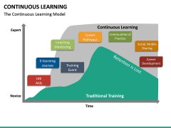 Continuous Learning PPT Slide 19