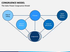 Congruence Model PPT Slide 7