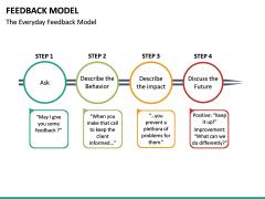 Feedback Model PPT Slide 22