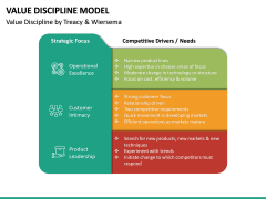 Value Discipline Model PPT Slide 15