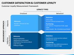 Customer Satisfaction and Customer Loyalty PPT Slide 9