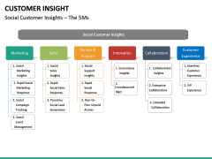Customer Insight PPT Slide 27