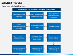 Service Strategy PPT Slide 11