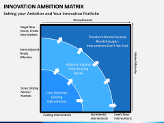 Innovation Ambition Matrix PPT Slide 1
