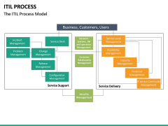 ITIL Process PPT Slide 20