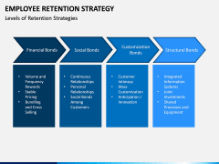 Employee Retention Strategy PPT slide 9