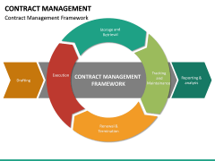 Contract management PPT slide 33