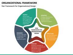 Organizational Framework PPT Slide 12