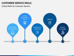 Customer Service Skills PPT Slide 15