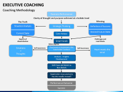 Executive Coaching PPT Slide 11