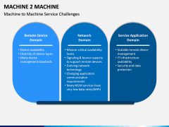 Machine to Machine (M2M) PPT Slide 3