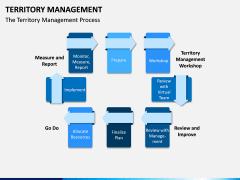 Territory Management PPT Slide 8
