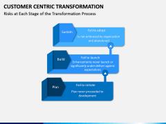 Customer Centric Transformation PPT Slide 6