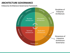 Architecture Governance PPT slide 17