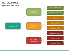 Mutual Funds PPT Slide 24