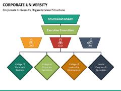 Corporate University PPT Slide 19