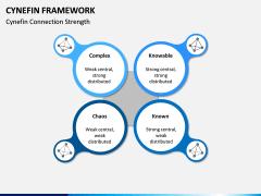 Cynefin Framework PPT Slide 3