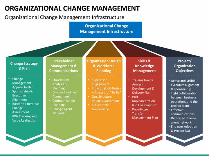 organizational change management powerpoint template. Black Bedroom Furniture Sets. Home Design Ideas
