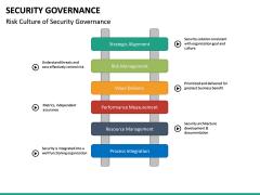 Security Governance PPT Slide 31
