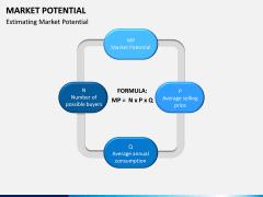 Market Potential PPT Slide 12