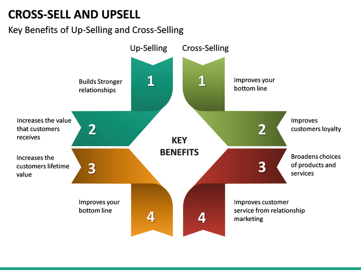 Cross Selling And Up Selling Powerpoint Template