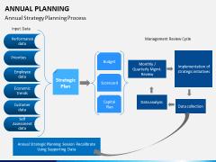 Annual planning PPT slide 14