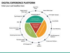 Digital Experience Platform PPT Slide 28