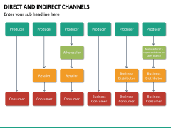 Direct and Indirect Channels PPT Slide 20