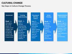 Cultural Change PPT Slide 11
