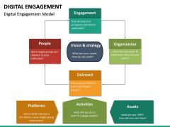 Digital Engagement PPT Slide 13