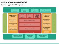 Application Management PPT Slide 22
