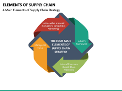 Elements of Supply Chain PPT Slide 15