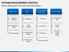 Systems Development Lifecycle PPT Slide 9