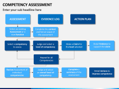 Competency Assessment PPT Slide 11